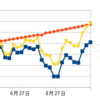 【メキシコペソスワップ投資】今週の投資報告 +55,708円 11月第1週