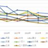 都立中高一貫校 2015年~2021年 受検倍率推移 データ分析から考察レポート
