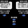 憲法における租税法律主義と財政民主主義について-公務員試験憲法を分かりやすく