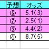 2020年3月8日(日)中山・阪神