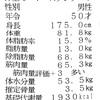 【50歳筋トレ】6月から再スタートする‼️(予定)