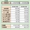 【2018年4月】資産残高 定期報告