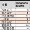 指原莉乃が初回を担当したSHOWROOMにおける「AKB48の明日(みょうにち)よろしく!」(1月19日(木)