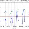 太陽光発電のバッテリー電圧のグラフ:  sys6-roof - 8月 2017
