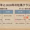 【日本ダービー2020】過去のダービーとの類似性を考える-なんとなく5年前のダービーと被るんですよねえ