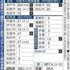 新型コロナ 兵庫県  確認済み 668