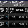 10月の自動売買の利益は4038円でした!