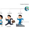 【行動認識 #1】機械学習/深層学習で人間行動認識 ~事始め~