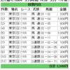 2018/10/07(日) 4回東京2日目 11R 第69回毎日王冠 芝1800m(A)