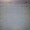 UQ mobile 乗り換えると月々の支払料金は実際いくらになる???