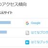 検索流入が50%に到達しました。