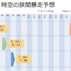 【MU Legend】8/5(日) 時空の狭間暴走予想