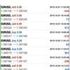 【 10月 2日】FX自動売買記録:ユーロドル