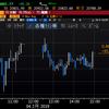 【株式】ドル高で安心感広がり、幅広く買われて続伸