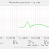 Gold TEMPer (413d:2107) と Munin で室温を記録する