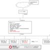 openshift-ansibleでOCP4/UPIクラスターにRHELノードを追加してみた