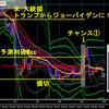 2021年1月21日、「ジョー バイデン大統領」政権~これからのドル円、FX相場は?