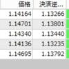 FX自動売買 2日間で分かったこと。勝率と利益と「副業FX自動売買」の構造を少々