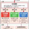 ◇郵政改革、それぞれの思惑