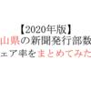 【2020年版】富山県の新聞発行部数とシェア率をまとめてみた。