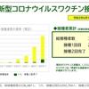 横浜市新型コロナウイルスワクチン接種状況(2021.06.15)