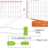 Rocket ChipのChiselを使ってアクセラレータを作る (より大きな行列に対応したDot Productハードウェア)