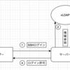 vLDAPを用いたSSHパスワード認証(MFAあり)