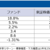 ファンドの運用評価手法 その4  ソルチノ・レシオ  Fund evaluation methodology #4  Sortino Ratio(using Standard Deviation of Negative Returns)