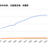 北海道内の振興局別人口推移集計ギグ
