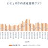 週間成績2018【第3週】年初来比-0.74%(前週比+1.67%)