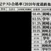 【暗記テスト】2020年度最終集計!