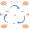 CX(カスタマーエクスペリエンス)の変化とデジタルが与える影響