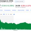 S&P500最高値更新、米企業好決算【Disney、Palantir】