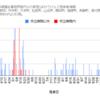 【情報】コロナウイルス感染者情報(グラフ)11/26現在 神奈川県小田原市周辺