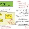 ウェブアプリを作る。3(Djangoプロジェクト作成)