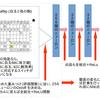次世代の将棋思考エンジン、NNUE関数を学ぼう(その1.ネットワーク構造編)