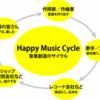 ハッピーミュージックサイクル!!(^q^)