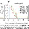 マイコプラズマ感染症では、ミノサイクリンは最強?トスフロキサシンは微妙…