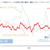 夏以降に(更に)盛りあがりを見せたスター☆トゥインクルプリキュア~Twitter実況データより~