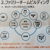 ➂次世代ファミリーチームビルディング:セミナー報告