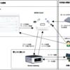 IoTで使われるセンサーゲートウェイのソフトウェア・アーキテクチャ