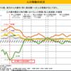 東京だけで子どもが増える理由は、仕事での女性差別が地方より少ないから。政府は、まず地方に男女平等を徹底させ、地方創生政策は中止を!