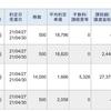 今日は、レバレッジETFの信用取引売買で、117,668円の利益、30,019円の納税でした。