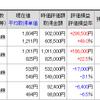 日経、次なる高値目標は、約21年ぶり水準の22,666円
