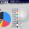 第45回衆議院議員選挙の2ch出口調査(比例代表)の結果