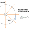 ガウスの法則 - わかりやすい電磁気入門その2
