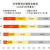 京都の公立上位4校の専門学科の大学合格実績を比較する(2020年版)