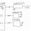 AVRのI2CとSPI / 温度センサーLM75BDとEEPROMとによるデータロガー / データを取得してEEPROMに書き込む