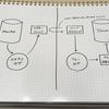 MySQLのレプリケーション環境をDockerでシュッと構築する