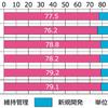 「IT予算の8割がシステム維持管理」が依然続き、沈みゆく日本のITユーザー/IT業界